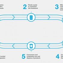 BASF por primera vez hace productos con plásticos reciclados químicamente