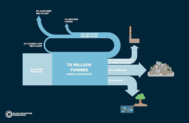La ANIPAC se suma al acuerdo global de la nueva economía del plástico