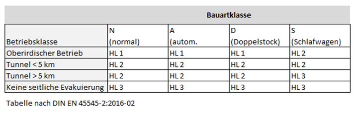 El TPE de kraiburg cumple con las normas ferroviarias