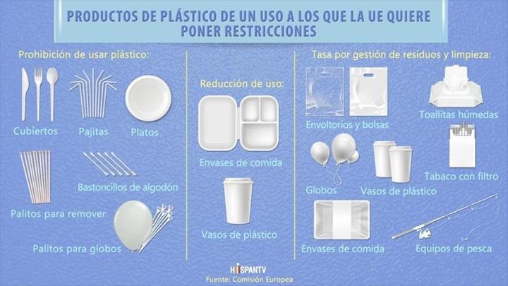 El Parlamento Europeo prohíbe los plásticos de un solo uso para 2021
