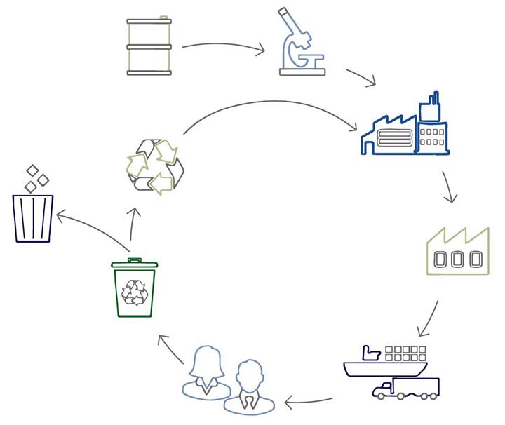INEOS Styrolution rinde informe que destaca avances hacia una economía circular