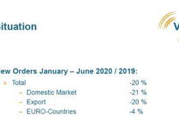 VDMA sufre una caída de la demanda del 20%