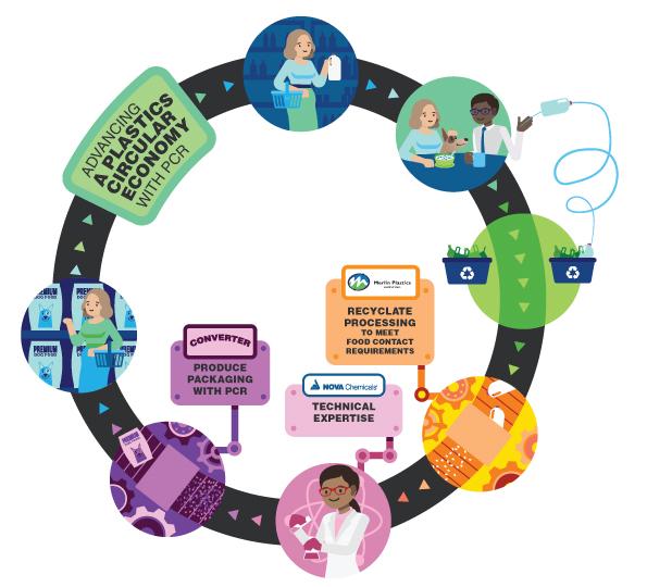 NOVA Chemicals hace otro anuncio en su búsqueda de la economía circular