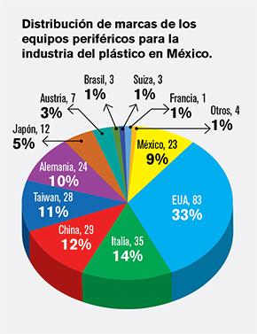 Distribución de marcas de los equipos periféricos para la industria del plástico en México.