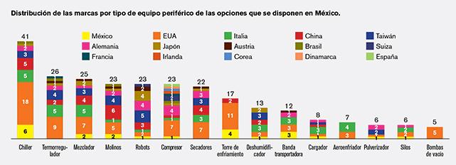Distribución de las marcas por tipo de equipo periférico de las opciones que se disponen en México.