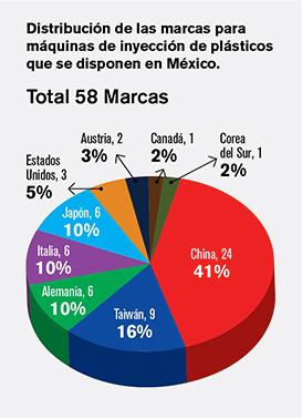 Distribución de las marcas para máquinas de inyección de plásticos que se disponen en México.
