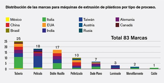 Distribución de las marcas para máquinas de extrusión de plásticos por tipo de proceso.