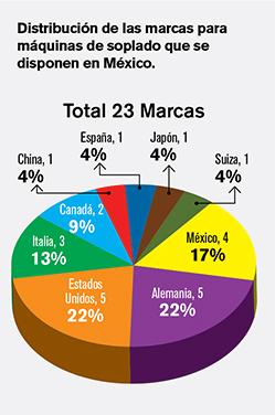 Distribución de las marcas para máquinas de soplado que se disponen en México.