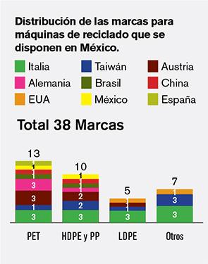 Distribución de las marcas para máquinas de reciclado que se disponen en México.