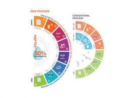 La solución de cuero sintético de BASF, Haptex® tiene importantes beneficios ambientales